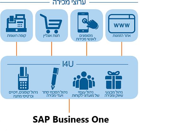 קופות רושמות ל SAP BO | ניהול תהלכי מכירה ושיווק ב SAP Business One